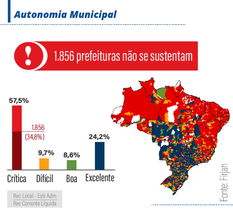 Autonomia dos municípios
