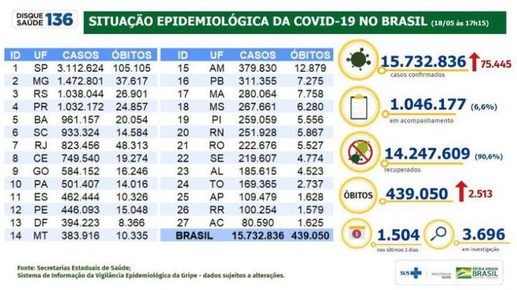 Boletim/situação epidemiológica da covid 19 no Brasil/18.05.2021