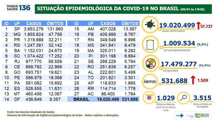 Situação epidemiológica da covid-19 no Brasil (09/07/2021).
