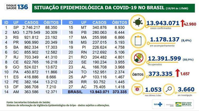 Boletim epidemiologico  Covid-19  18.04.2021