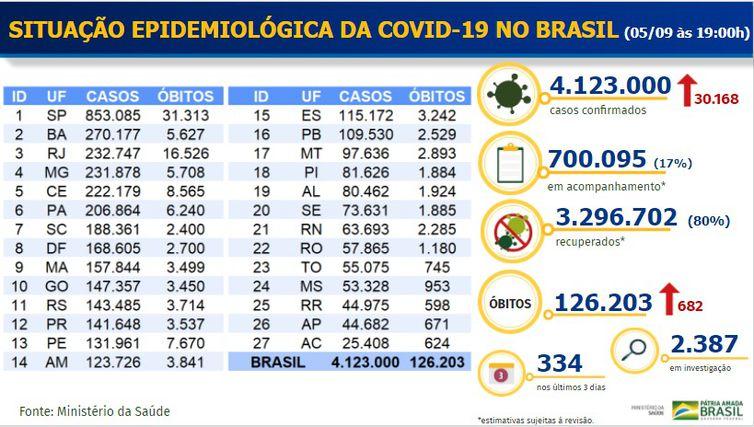 boletim epidemiológico 05.09.2020