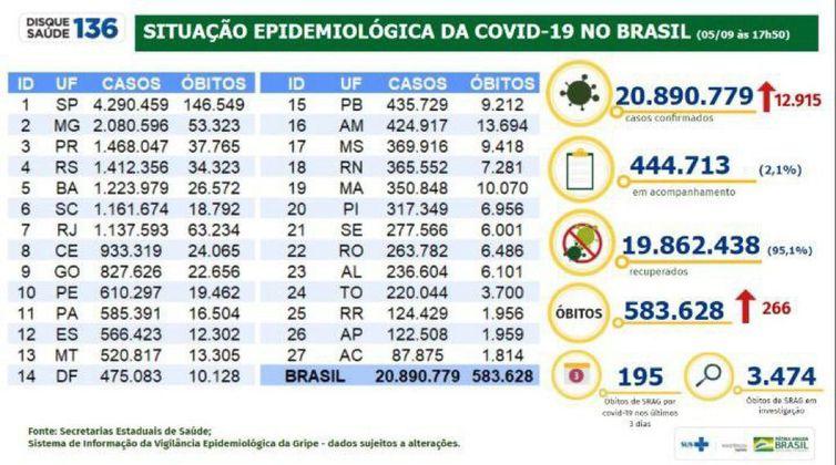 Boletim Covid 19- 05.092021