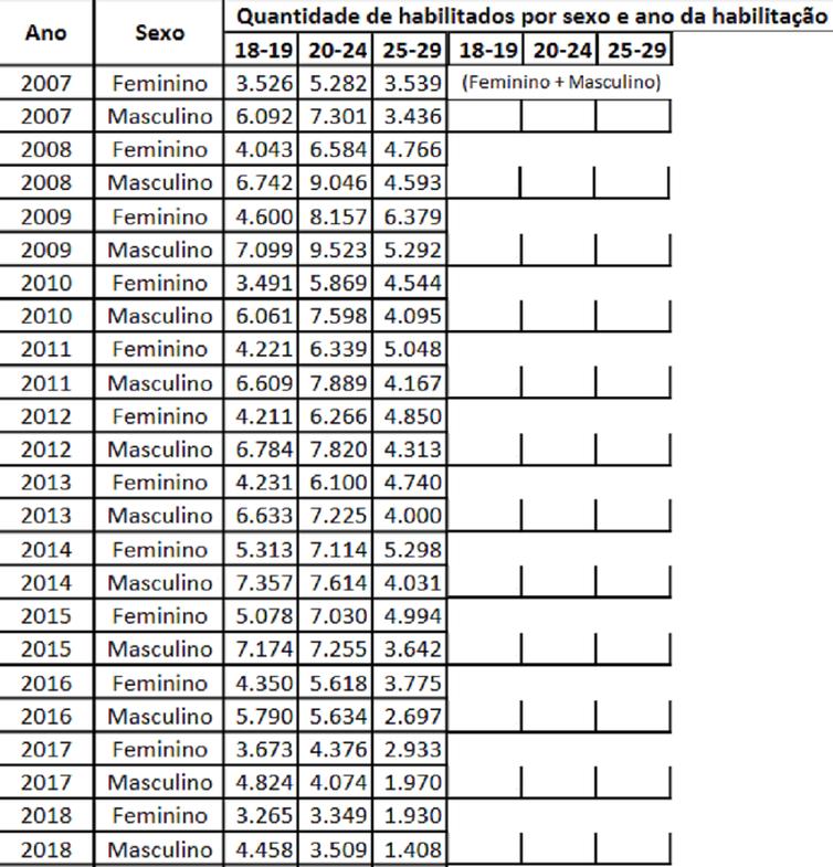 Estatísticas do Detran mostram queda na emissão de habilitações nos últimos anos. Recuo é mais acentuado entre os mais jovens