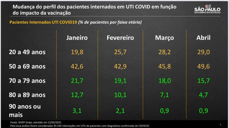 Mudança do perfil dos pacientes internados em UTI COVID em função do impacto da vacinação.