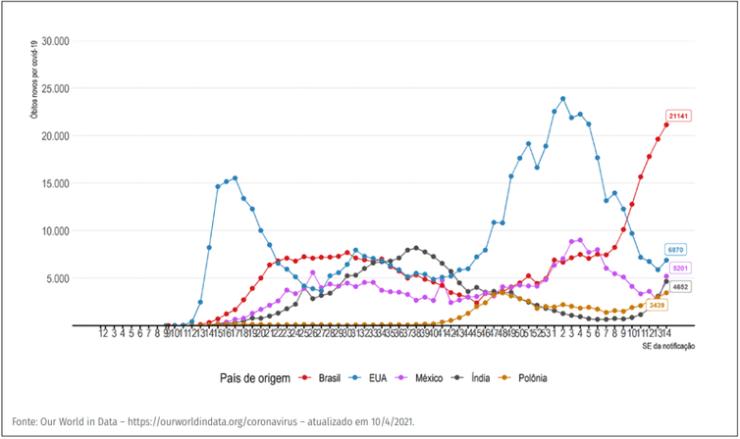 Evolução do número de novos óbitos confirmados de covid-19 por semana epidemiológica, segundo países com maior número de óbitos.