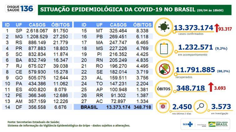 Ministério da Saúde atualiza os números da pandemia de covid-19.