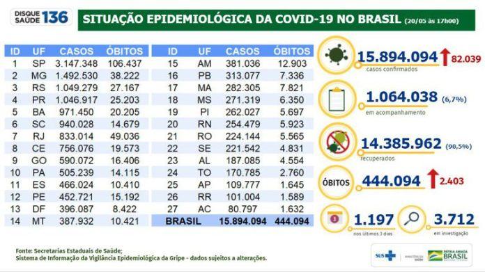 Situação epidemiológica da covid-19 no Brasil (20.05.2021).