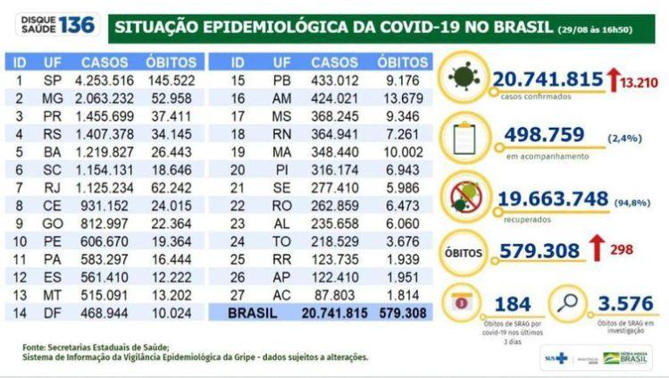 Boletim epidemiológico covid-19 29.08-2021
