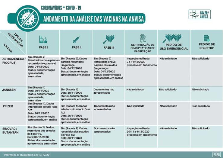 Andamento da análise das vacinas na Anvisa Confira o status das análises preliminares para registro e outras informações de vacinas contra Covid-19.