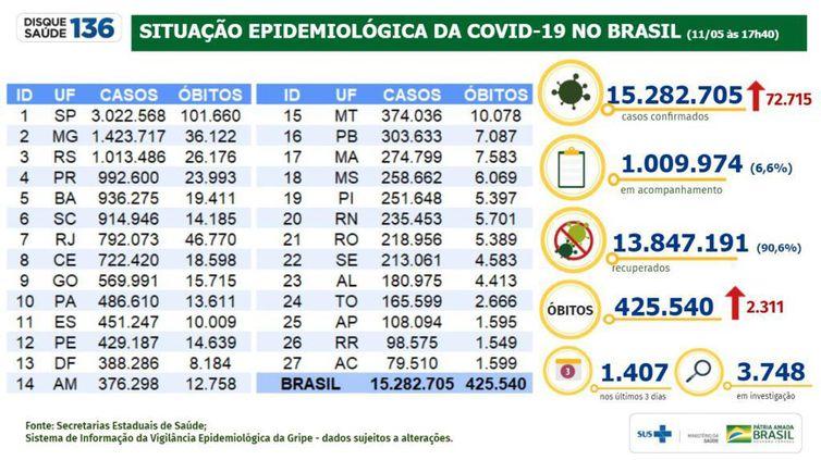Boletim/situação epidemiológica da covid 19 no Brasil/11.05.2021