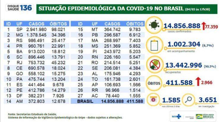 Atualização epidemiológica mostra o avanço na covid-19 no Brasil.