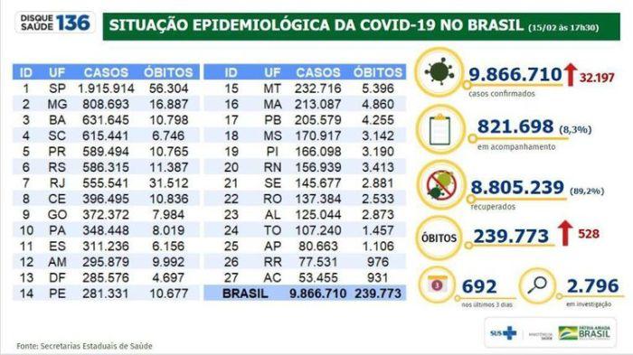 boletim epidemiológico Ministério da Saúde 15.02.2021