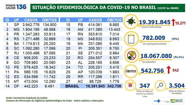 Situação epidemiológica da covid-19 no Brasil (19/07/2021).