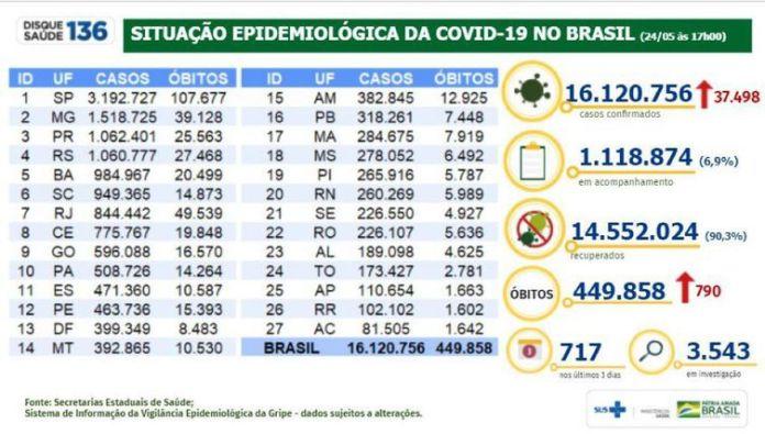 Situação epidemiológica da covid-19 no Brasil (24.05.2021).