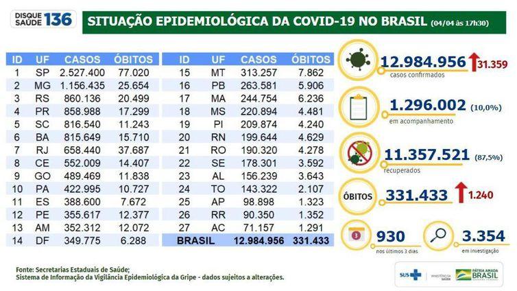 Boletim epidemiológico covid-19 04-04-2021