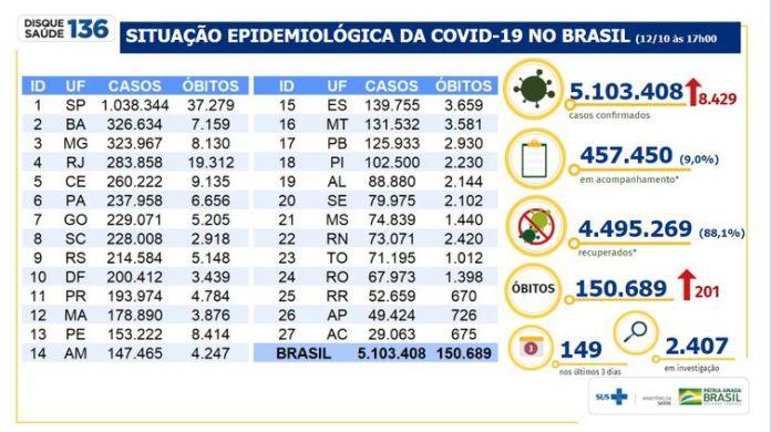 Situação epidemiológica da Covid-19 no Brasil 12/10/2020