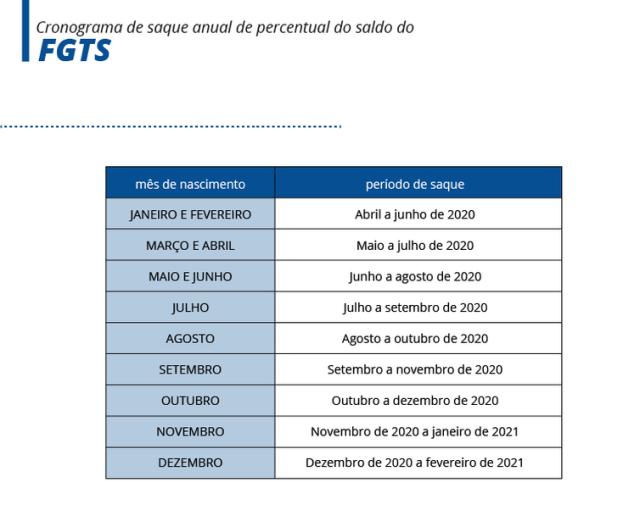 Cronograma de saque anual de percentual do FGTS/ Arte EBC