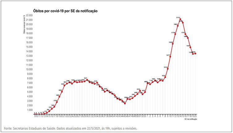 Distribuição dos novos registros de óbitos (A) por covid-19 por semana epidemiológica de notificação. Brasil, 2020-21