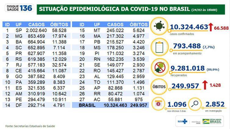 Boletim/situação epidemiológica da covid 19 no Brasil 24.02.2021