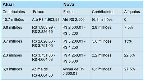 Atualização da tabela do Imposto de Renda