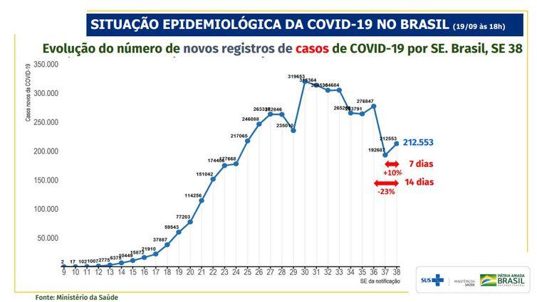 Evolução do número de novos registros de casos de covid-19 por SE. Brasil, SE 38.