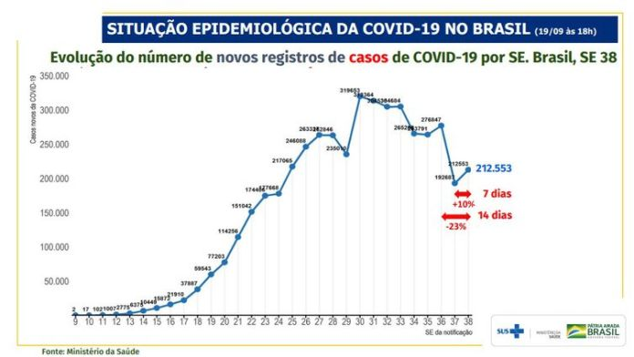 Evolution of the number of new covid-19 case records by SE. Brazil, SE 38.