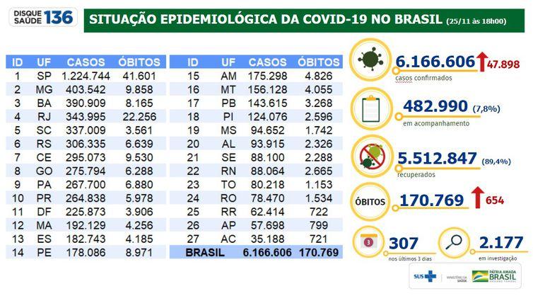 Situação epidemiológica da covid-19 no Brasil 25/11/2020