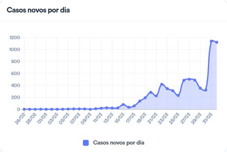 avanço do coronavírus no Brasil