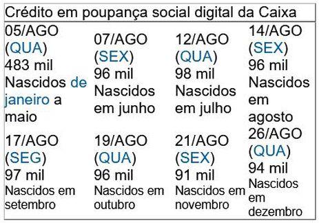 Crédito em poupança social digital da Caixa