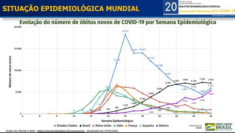 Situação epidemiológica mundial