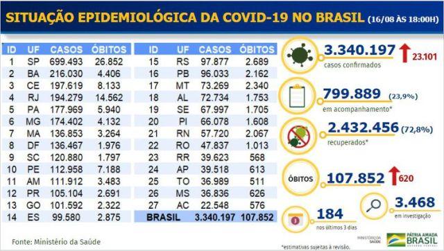 Boletim epidemiológico covid-19