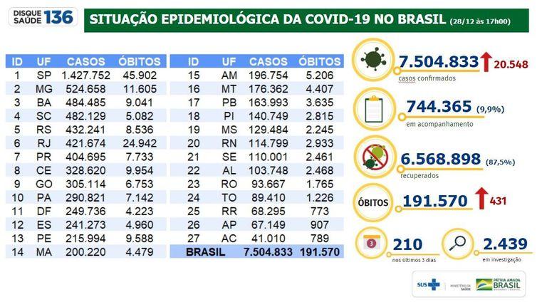 Situação Epidemiológica da Covid-19 no Brasil/28.12.2020