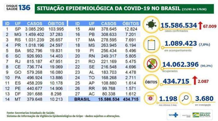 Situação epidemiológica da covid-19 no Brasil (15/05/2021).