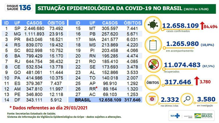 Situação epidemiológica da covid-19 no Brasil (30.03.2021)