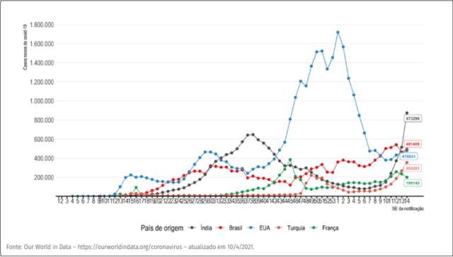 Evolução do número de novos casos confirmados de covid-19 por semana epidemiológica, segundo países com maior número de casos.