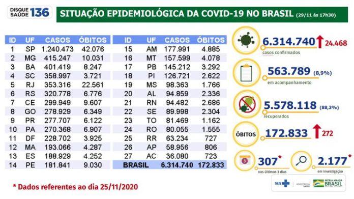 Situação epidemiológica da covid-19 no Brasil 29/11/2020