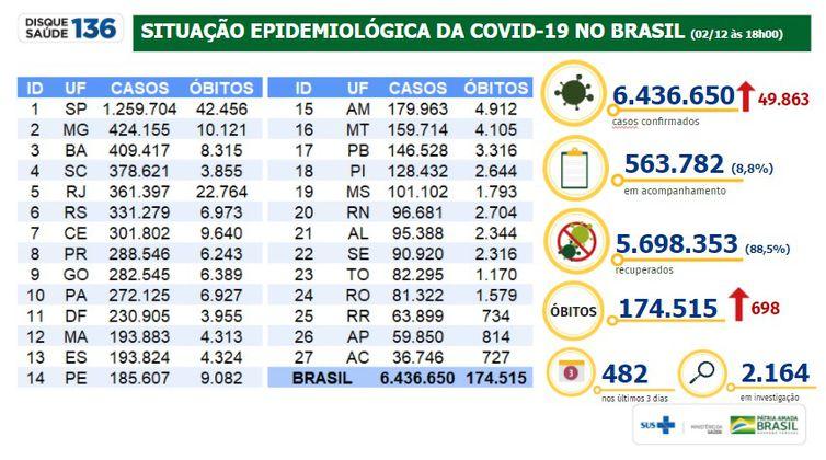 Situação epidemiológica da covid-19 no Brasil 02/12/2020