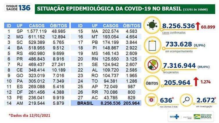 Boletim revisa dados da covid-19.