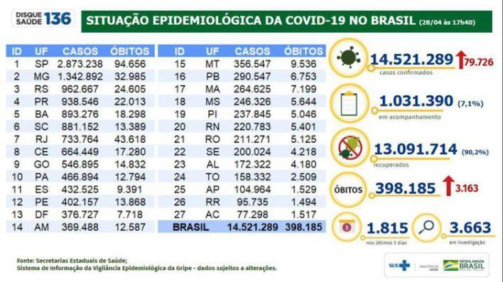 Situação epidemiológica da covid-19 no Brasil (28.04.2021).