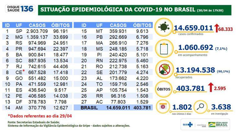 Situação epidemiológica da covid-19 no Brasil (30.04.2021).