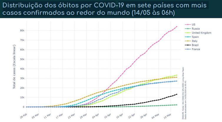 Distribuição dos óbitos por covid-19 em sete países com mais casos confirmados.