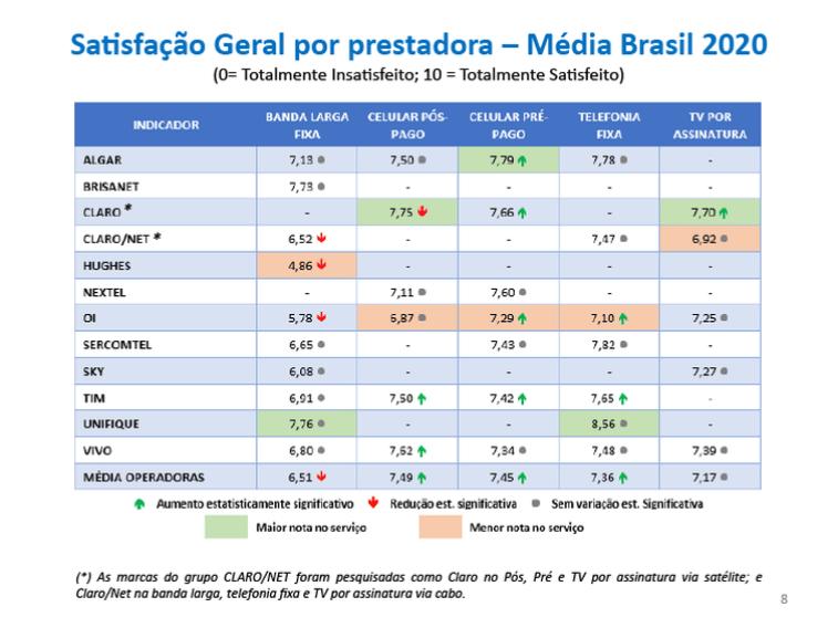 Satisfação Geral por prestadora – Média Brasil 2020.