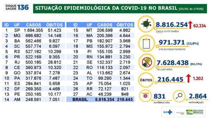 Situação Epidemiológica da Covid-19 no Brasil 23_01_2021