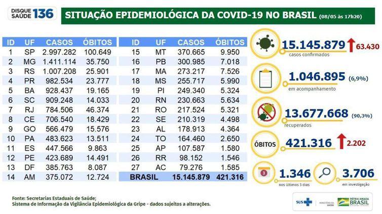 Boletim epidemiológico 08.05.2021