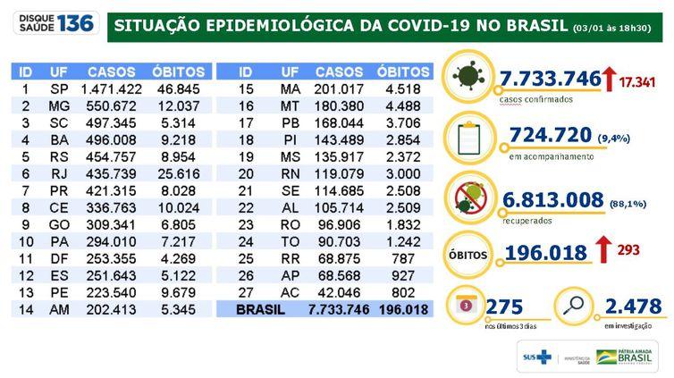 Situação epidemiológica da covid-19 no Brasil 03/01/2021