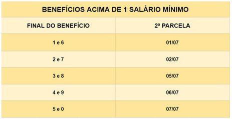 Calendário de pagamento do 13º salário para beneficiários que recebem mais de um salário mínimo