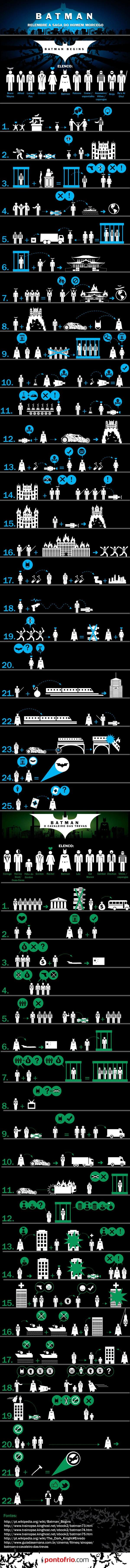 Infográfico Batman