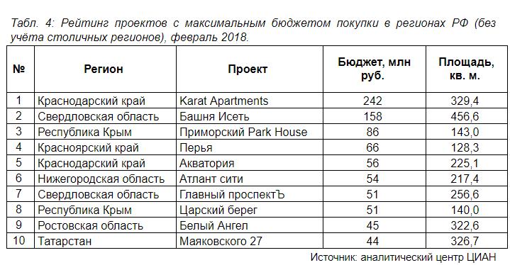 Ставрополье вошло в 10-ку регионов подоступности квартир вновостройках