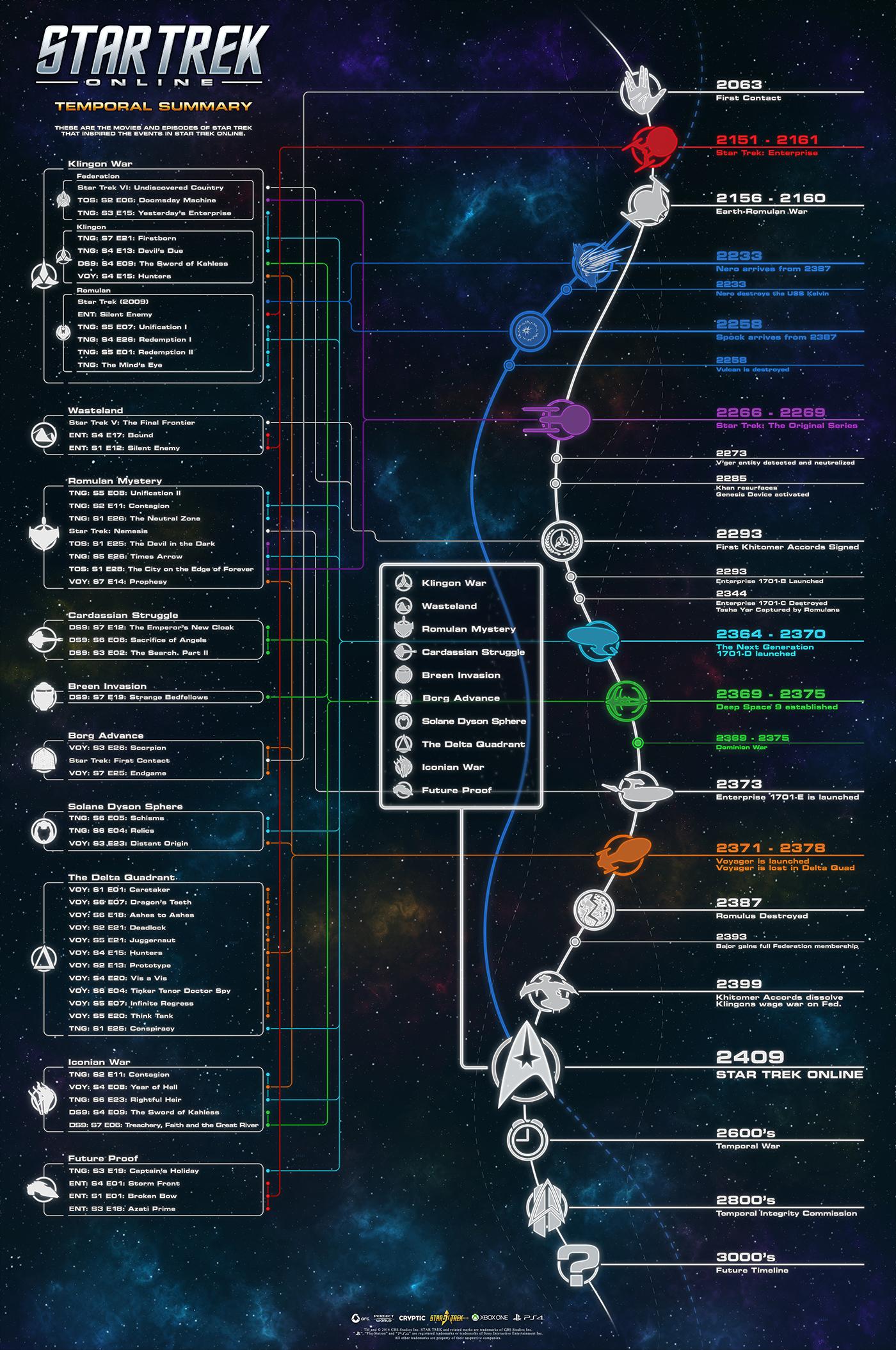 STAR TREK ONLINE | Star Trek - Temporal Summary timeline