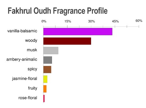 Al Aneeq Fakhrul Oudh - Pour Homme Bois de Oud - Eau de Parfum Vaporisateur - 100 ml 28